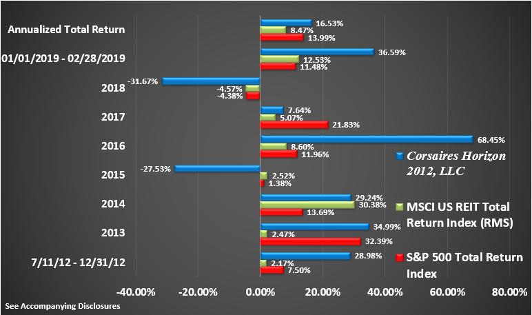 Horizon Rate of Return Graphic Through February 2019 Return by Year