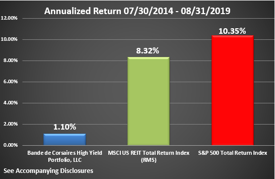 BCHYP Rate of Return Graphic Through August 2019 Annualized