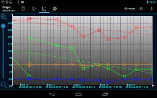 Screenshot of Blood Pressure (My Heart)