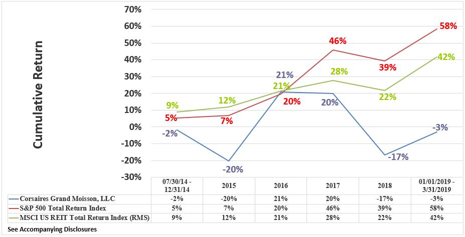 CGM Rate of Return Graphic Through March 2019 Cumulative