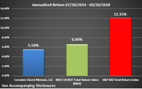 CGM Rate of Return Graphic Through Q3 2018 Annualized