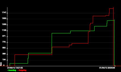 Calls Graph screenshot 2