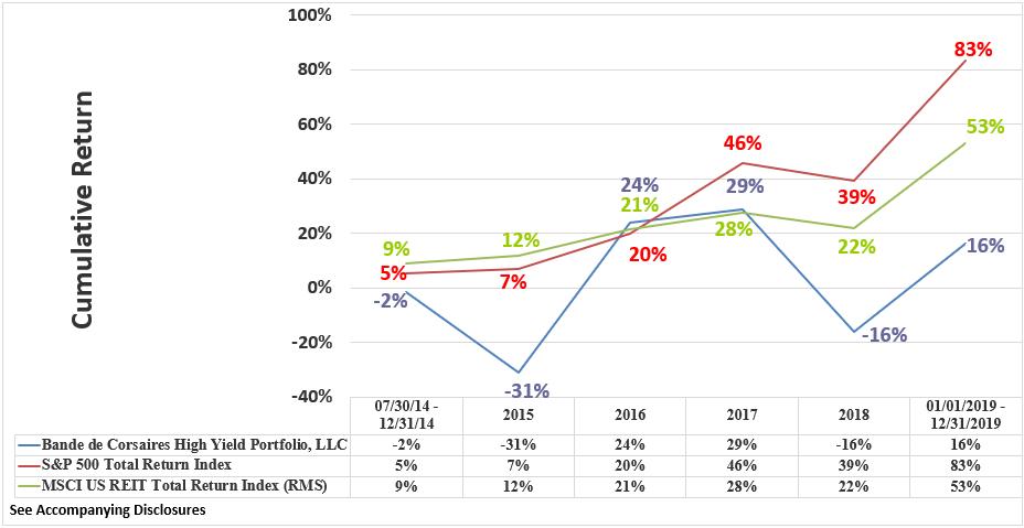 BCHYP Rate of Return Graphic Through December 2019 Cumulative