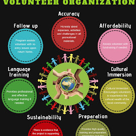 Evaluation Criteria for Volunteer Organization by Frédérique Marier - Illustration Abstract & Patterns ( voyage humanitaire, mission humanitaire, mission humanitaire afrique )