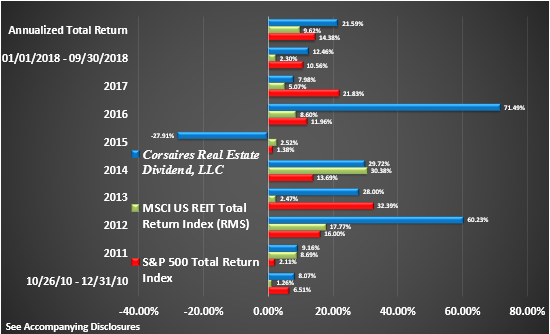 CRED Rate of Return Graphic Through Q3 2018 Return by Year