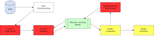 Automated Machine Learning vs Automated Data Science
