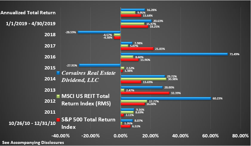 CRED Rate of Return Graphic Through April 2019 Return by Year
