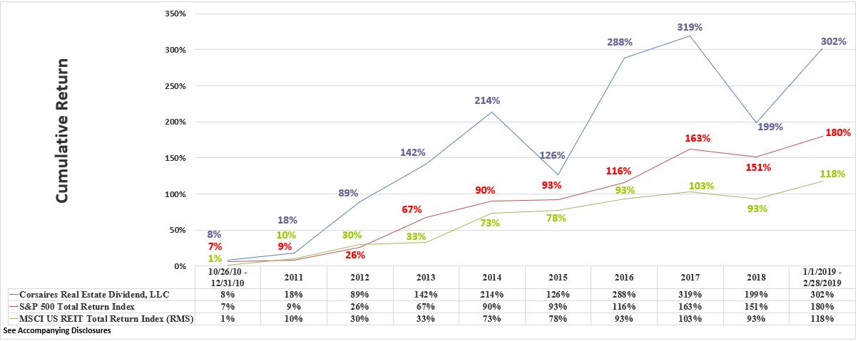 CRED Rate of Return Graphic Through February 2019 Cumulative