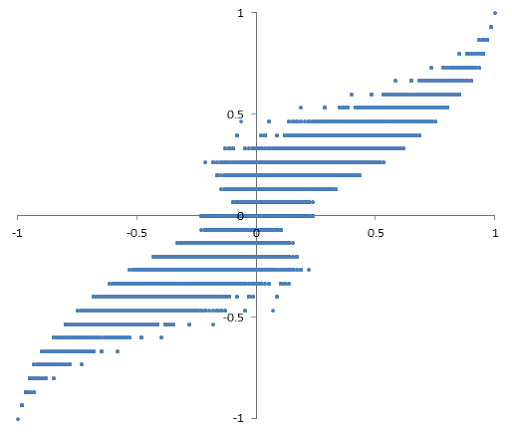 Correlation and R-Squared for Big Data