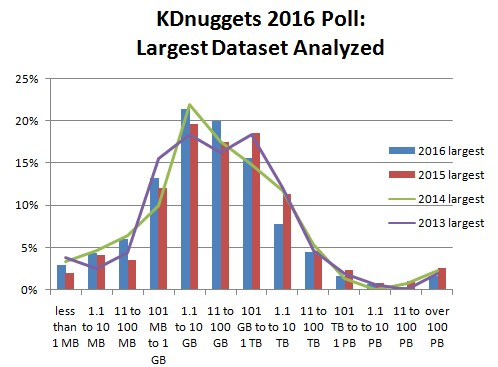 Largest Dataset Analyzed Poll shows surprising stability, more junior Data Scientists