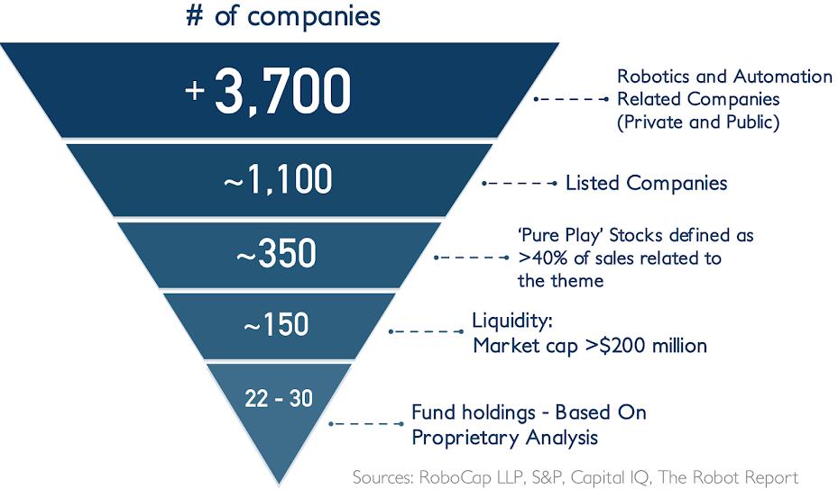Robocap_Robotic_Fund_Investment_Universe