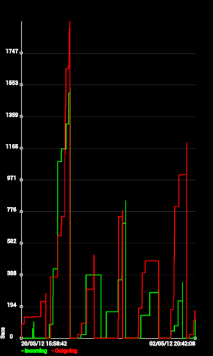 Calls Graph screenshot 1