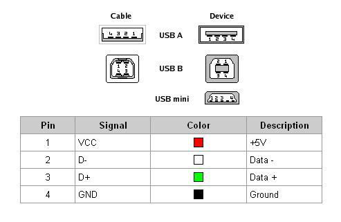 TYT MD-380 DMR Tytera MD380 USB to Cable Pinout Diagram