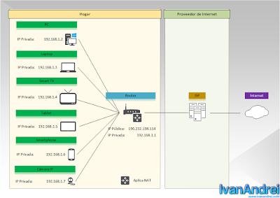 La IP Pública se asignaba al Router del cliente