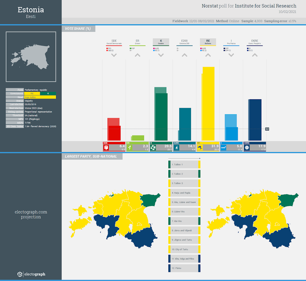 ESTONIA: Norstat poll chart for Institute for Social Research, 10 February 2021