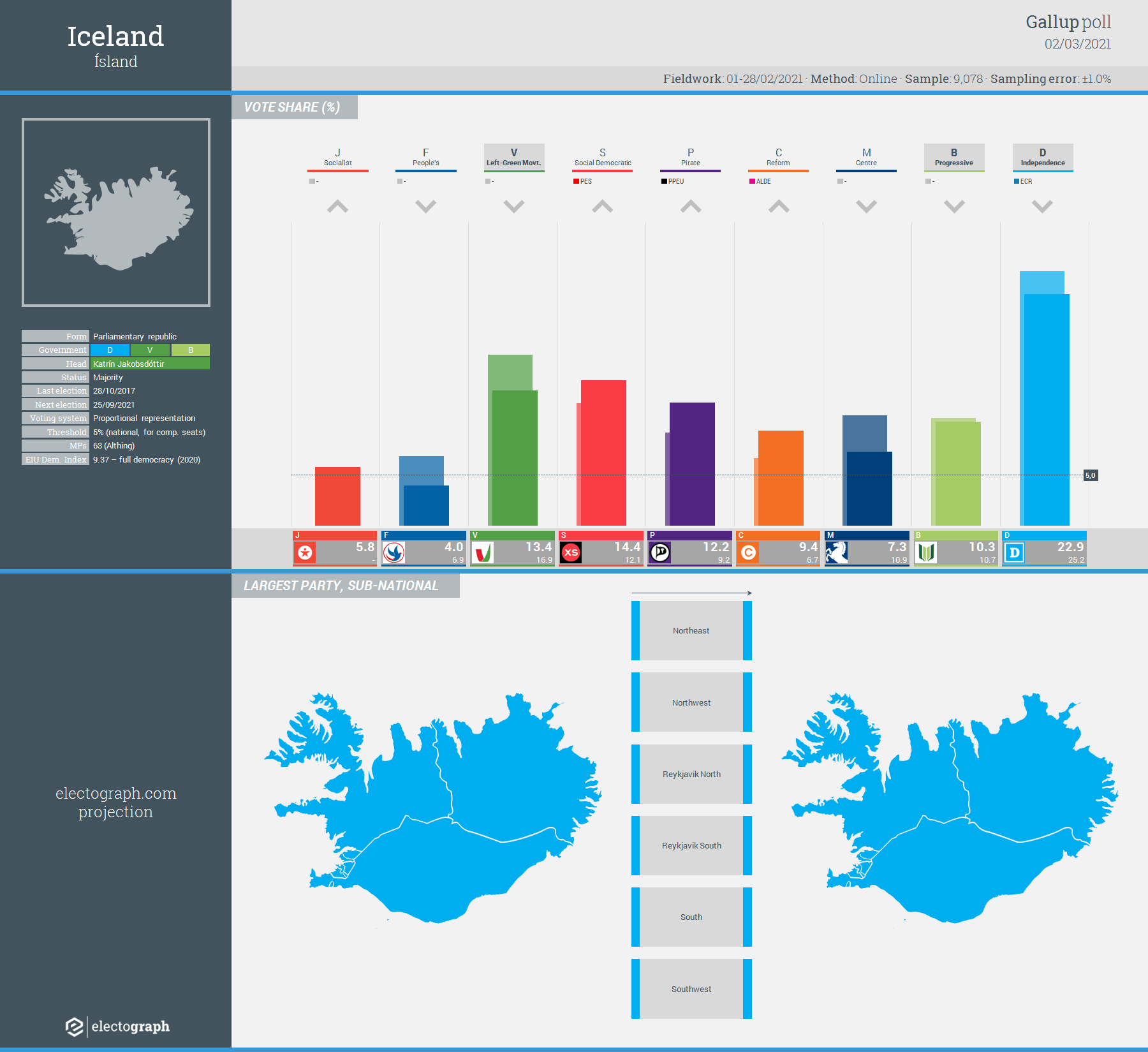 ICELAND: Gallup poll chart, 2 March 2021