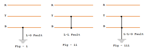 unsymmetrical faults in a power system