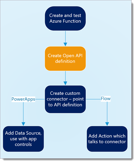 Chris O'Brien: Using a custom Azure Function in PowerApps