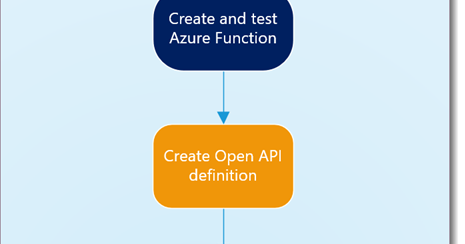 Using a custom Azure Function in PowerApps (e.g. to call the Graph)