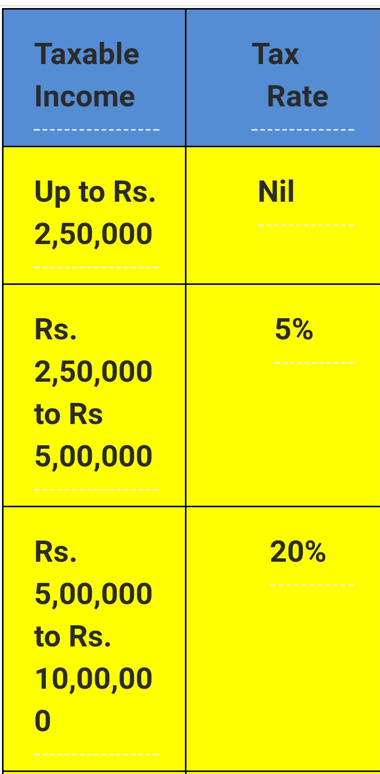 Income Tex calculation for financial years 2019-20 and assessments year:2020-21