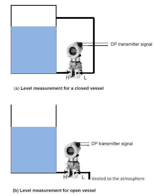 applications of dp transmitters learning instrumentation. Black Bedroom Furniture Sets. Home Design Ideas