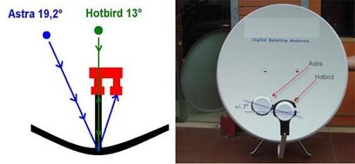 Come installare una parabola satellitare?