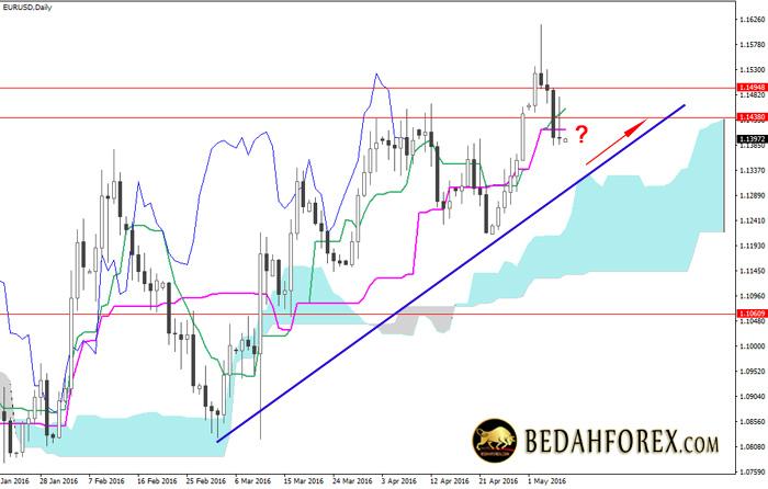 Analisa Chart Mingguan EURUSD