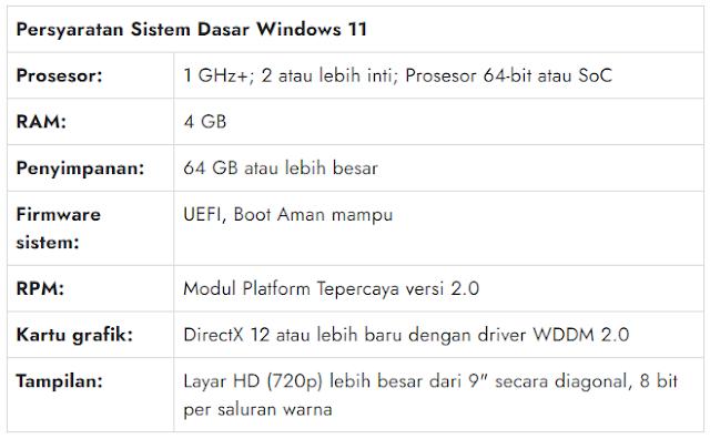 sarat instal windwos 11, apa aja sarat instal windows 11