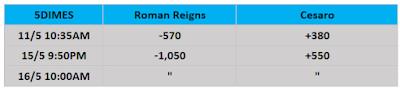 WWE Backlash Betting