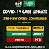 Nigeria records 298 new Covid-19 cases, total now 49068
