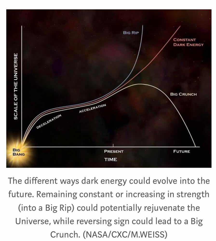 The different ways dark energy could evolve into the future (Source: NASA)