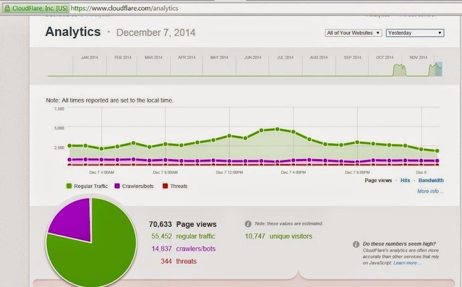 Статистика Cloudflare