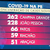 Araçagi aparece entre as 6 cidades da PB que mais aumentaram o número de casos de Covid-19