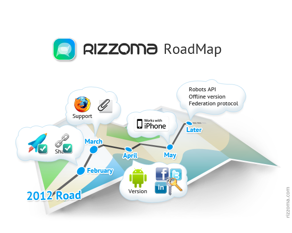 rizzoma roadmap