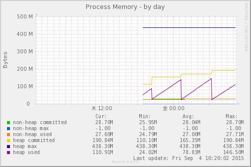 jmx_process_memory-day.png