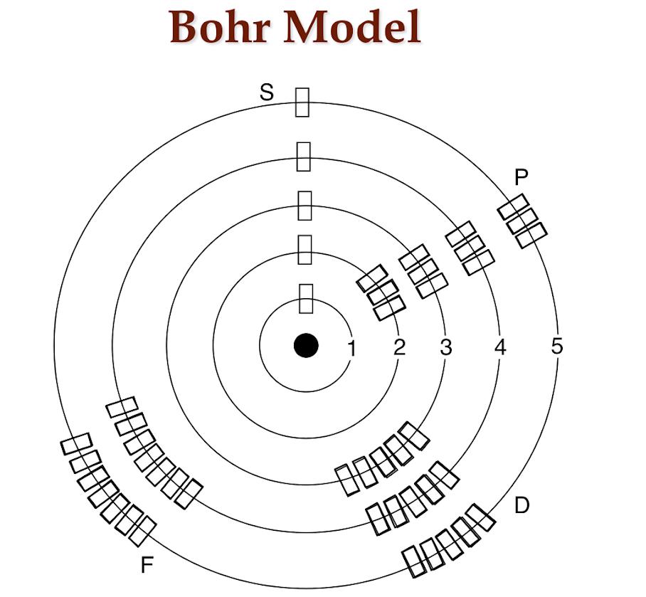 Energy Level of an Atom Energy Levels Bohr Model