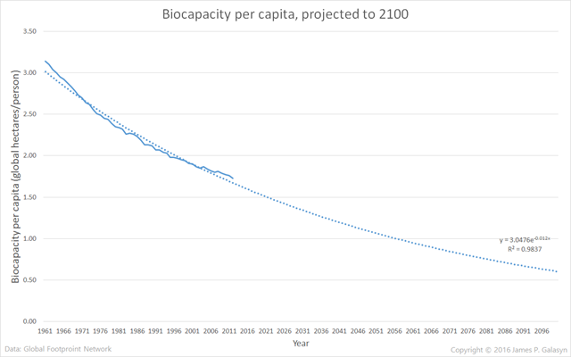 Global biocapacity per capita, projected to 2100. Graphic: James P. Galasyn