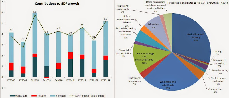 Chandan Sapkota's blog: NEPAL: CBS forecasts FY2014 GDP growth ...