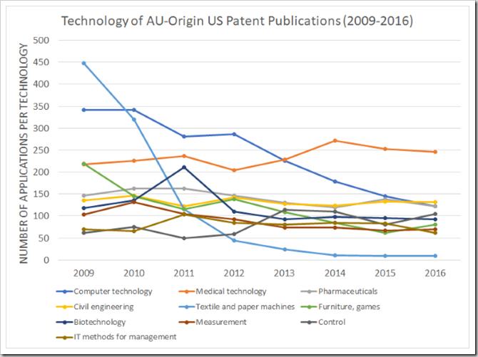 2009-2016 Technologies