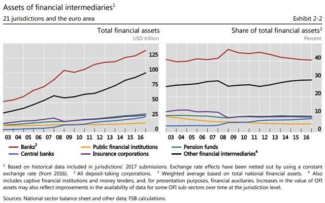 Assets of financial intermediaries, 2003-2016. Shadow banking appears as 'other financial intermediaries'. Graphic: FSB