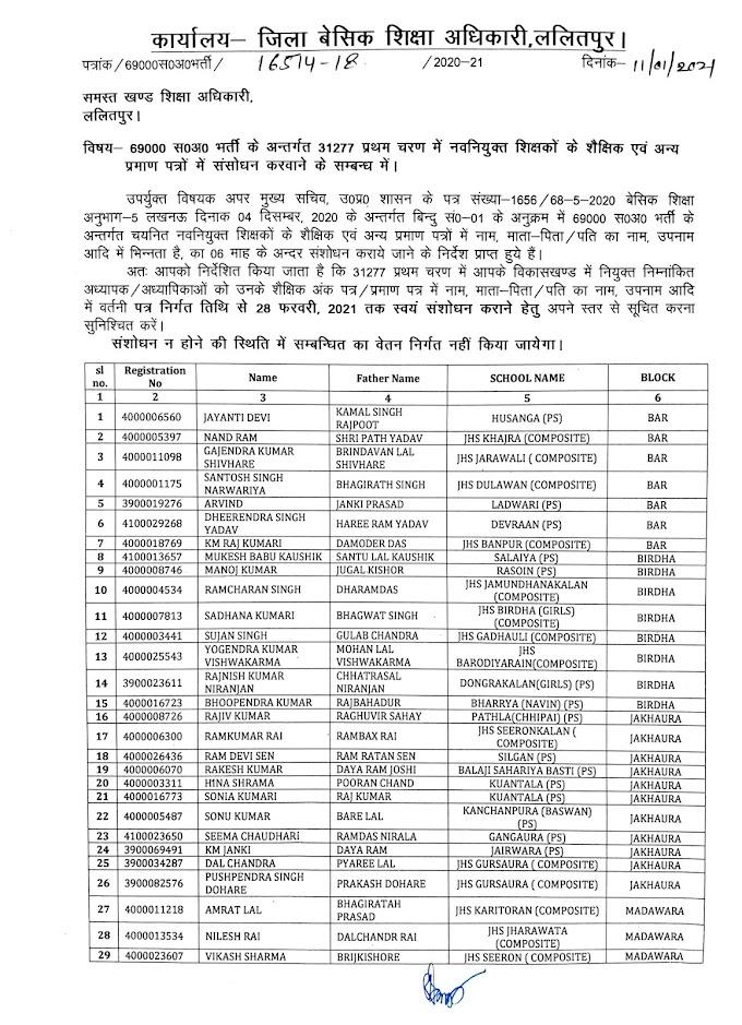 Lalitpur: 69000 स0अ0 भर्ती के अन्तर्गत 31277 प्रथम चरण में नवनियुक्त शिक्षकों के शैक्षिक एवं अन्य प्रमाण पत्रों में संसोधन करवाने के सम्बन्ध में आदेश जारी