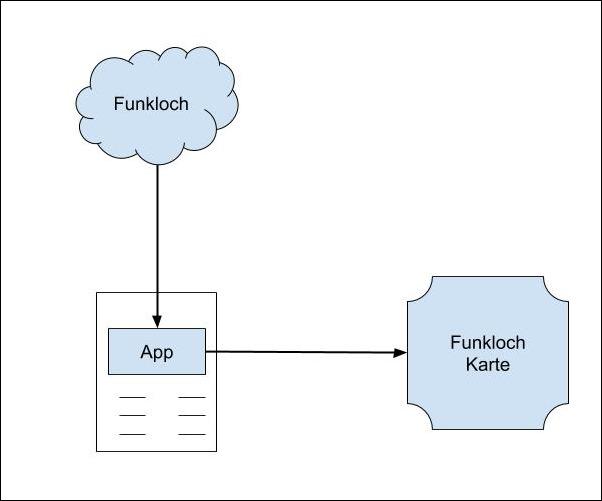 App Funkloch melden