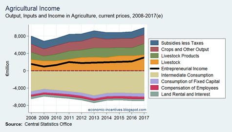 Agriculture Output Input and Income