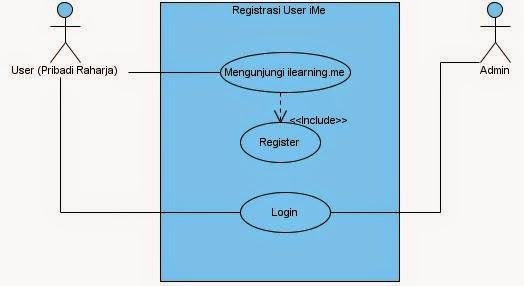 July 2014 submission ccit sebuah use case dapat menggambarkan hubungan antara use case dengan actor secara umum use case adalah pola perilaku sistem dan ukuran transaksi yang ccuart Image collections