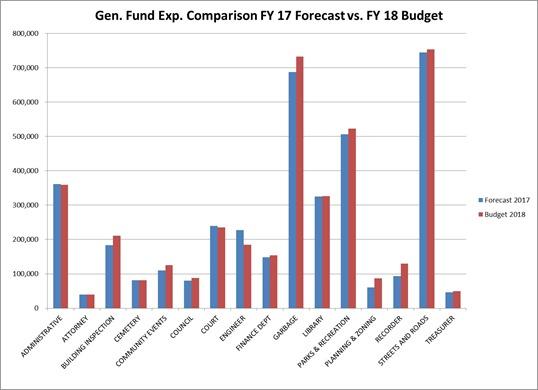 2017-05-02 Gen Fund Comparison 17 v 18 comparison