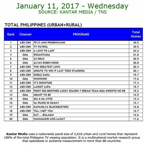 Kantar Media National TV Ratings - January 11, 2017