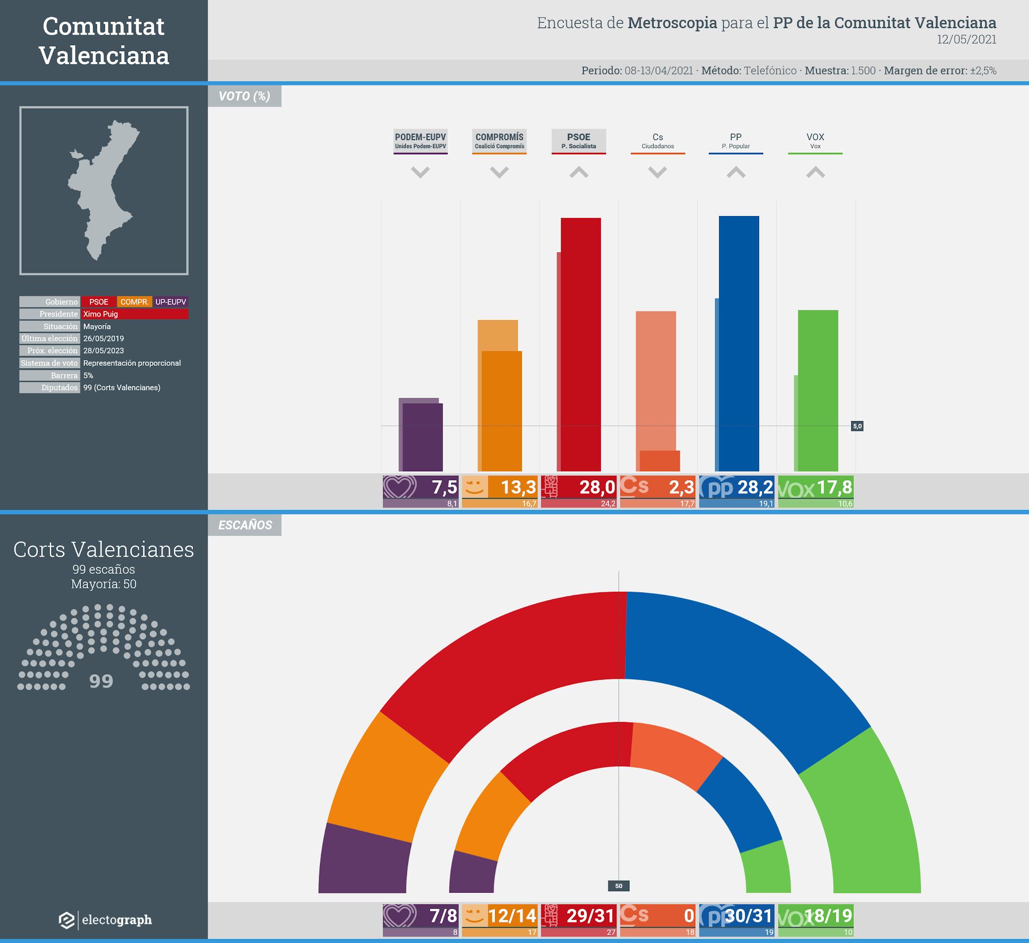 Gráfico de la encuesta para elecciones autonómicas en la Comunitat Valenciana realizada por Metroscopia para el PP de la Comunitat Valenciana, 12 de mayo de 2021