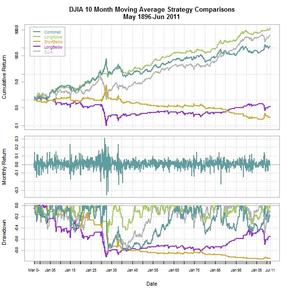 a quantitative approach to tactical asset allocation pdf