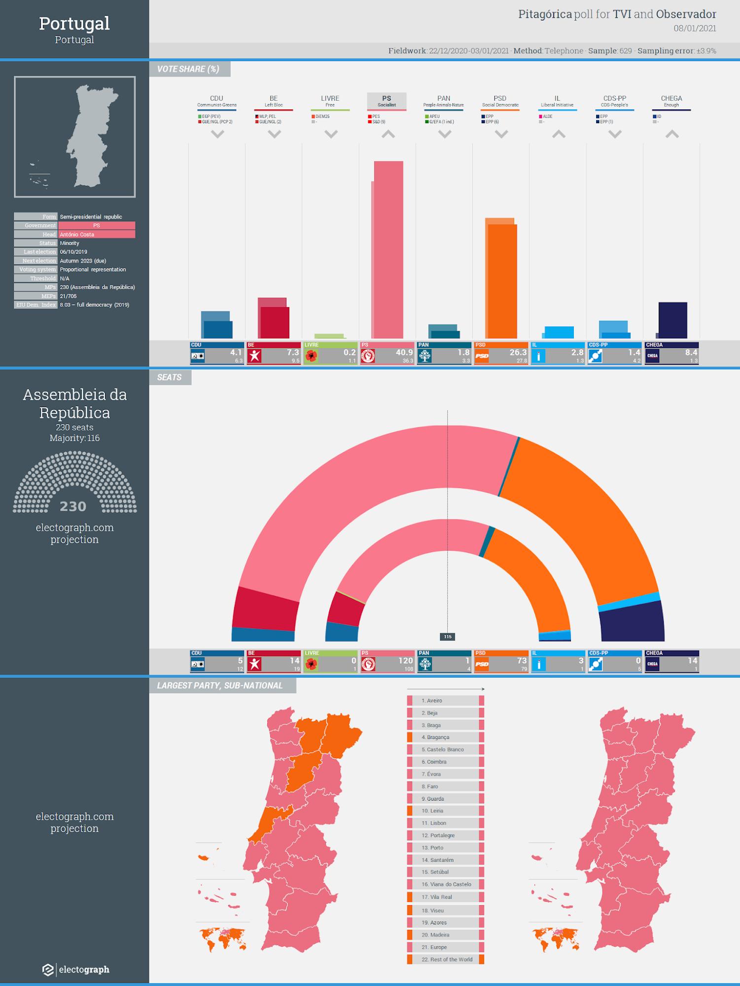 PORTUGAL: Pitagórica poll chart for TVI and Observador, 8 January 2021