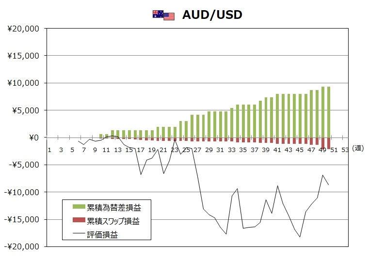トラリピAUD/USDの12月度末までの週次推移グラフ